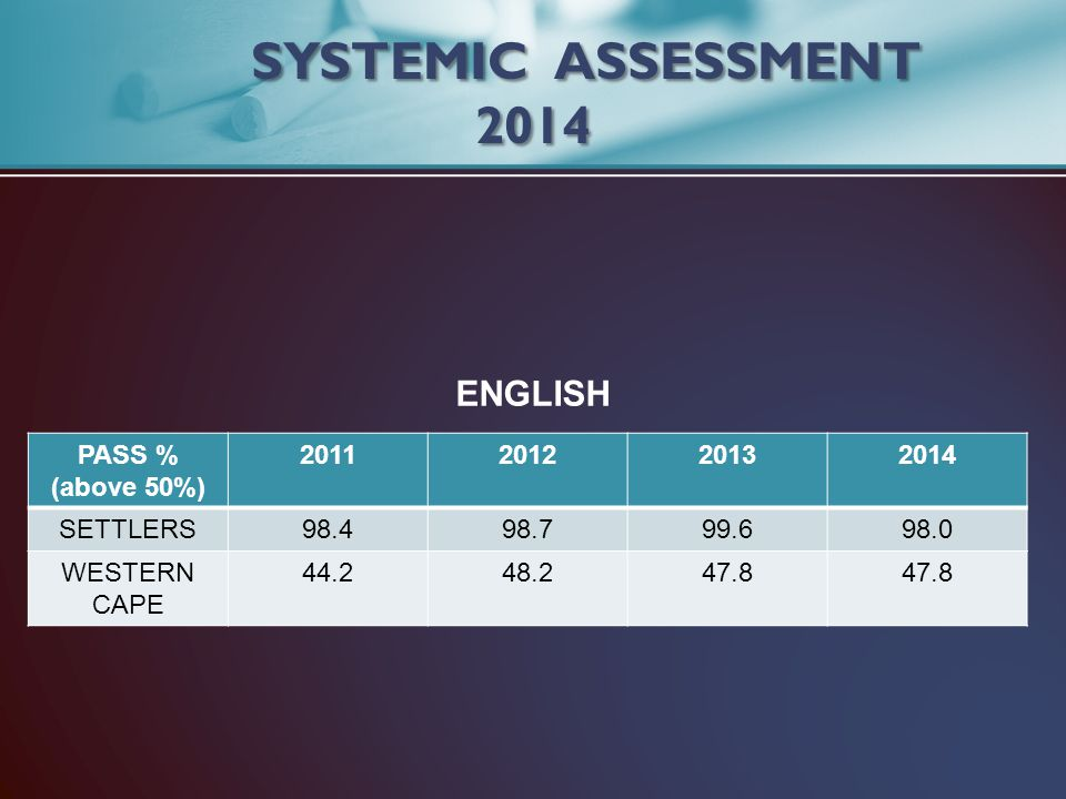 SYSTEMIC ASSESSMENT 2014 ENGLISH PASS % (above 50%) 2011 2012 2013