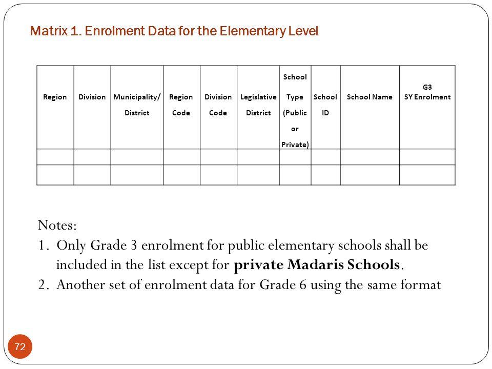 Matrix 1. Enrolment Data for the Elementary Level
