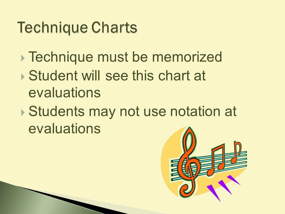 Technique Charts Technique must be memorized