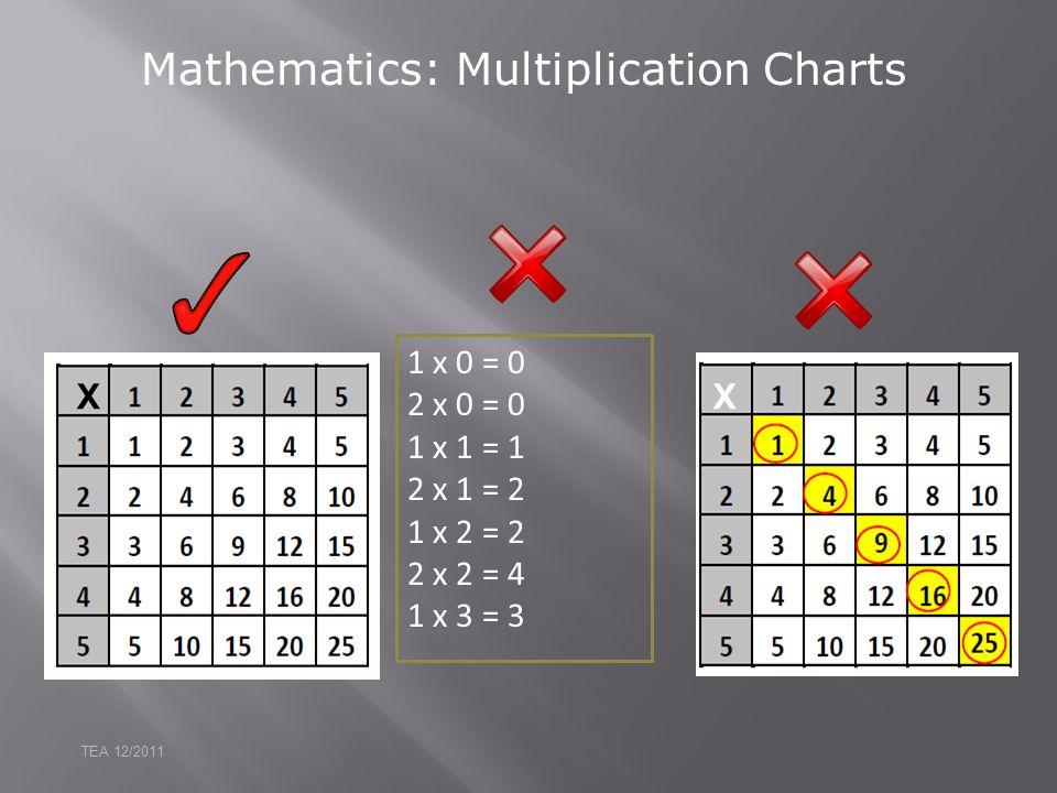 Mathematics: Multiplication Charts