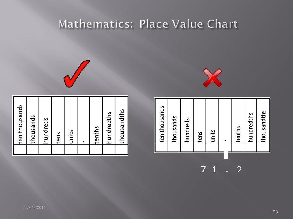 Mathematics: Place Value Chart