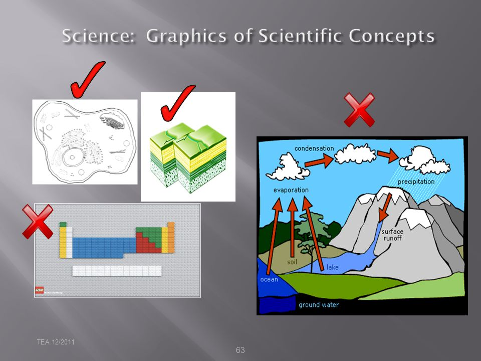 Science: Graphics of Scientific Concepts