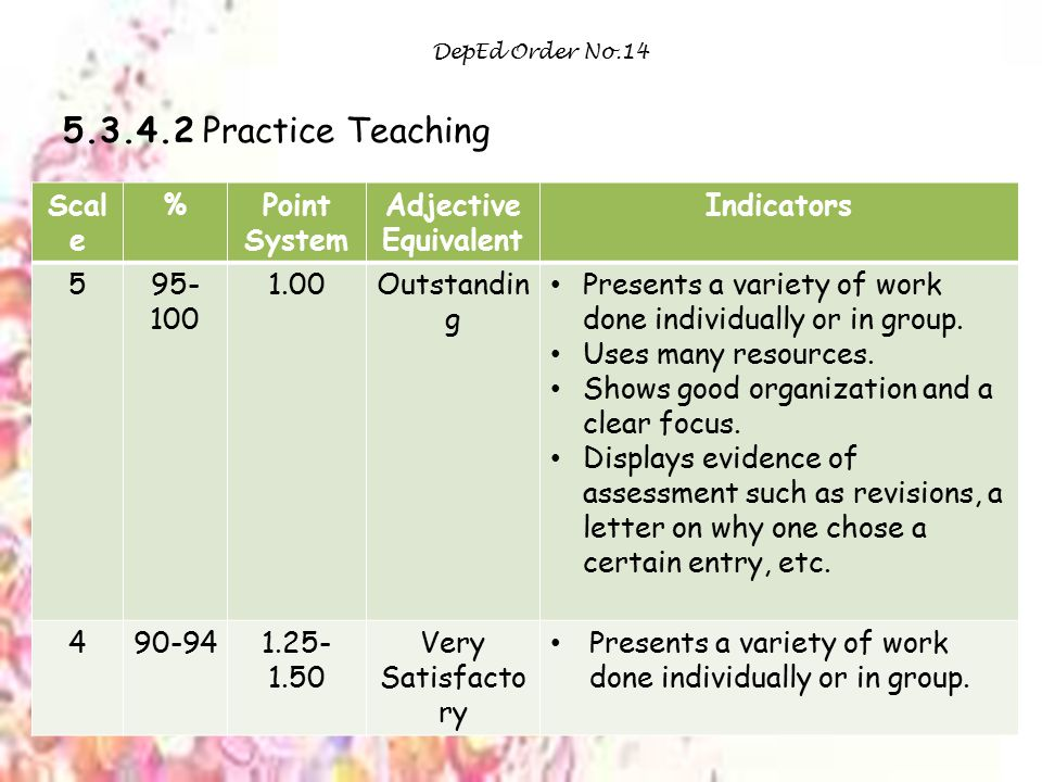 5.3.4.2 Practice Teaching Scale % Point System Adjective Equivalent