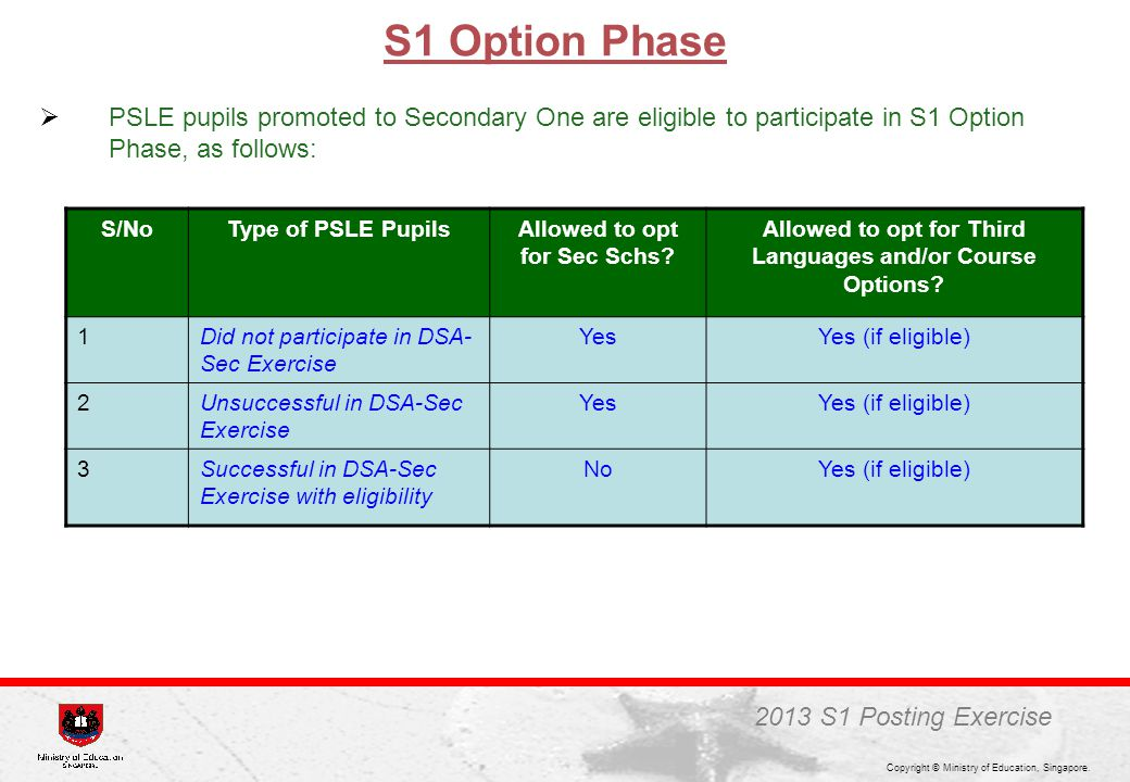 S1 Option Phase PSLE pupils promoted to Secondary One are eligible to participate in S1 Option Phase, as follows: