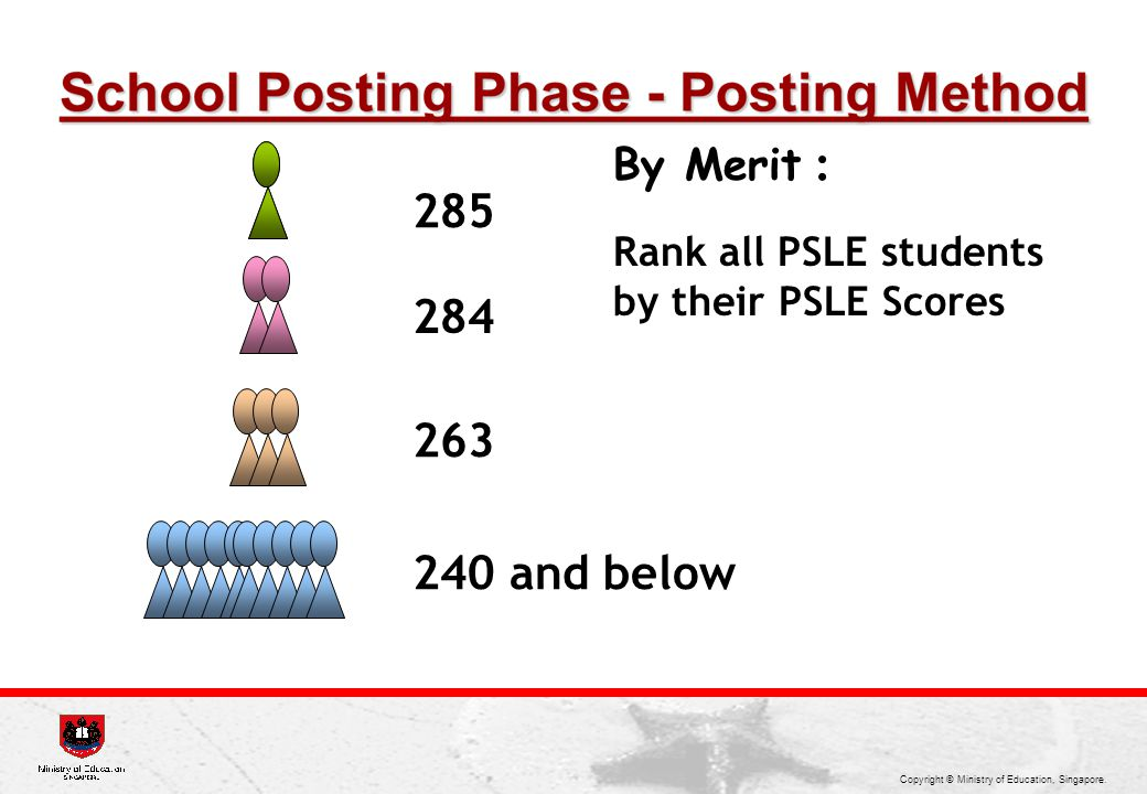 285 284 263 240 and below By Merit : Rank all PSLE students