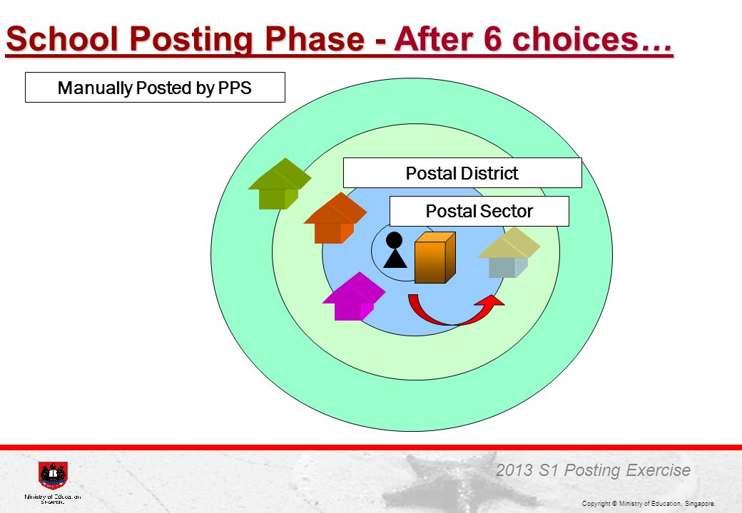 School Posting Phase - After 6 choices…