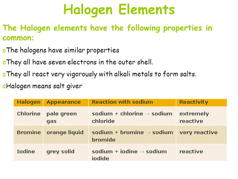 Halogen Elements The Halogen elements have the following properties in common: The halogens have similar properties.