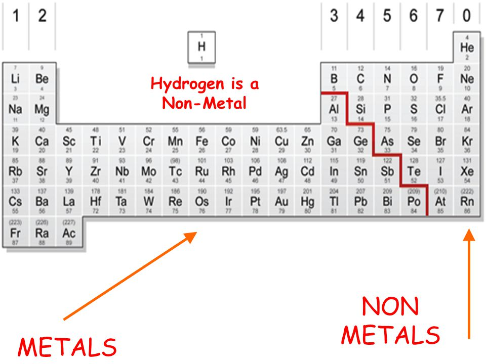 Hydrogen is a Non-Metal
