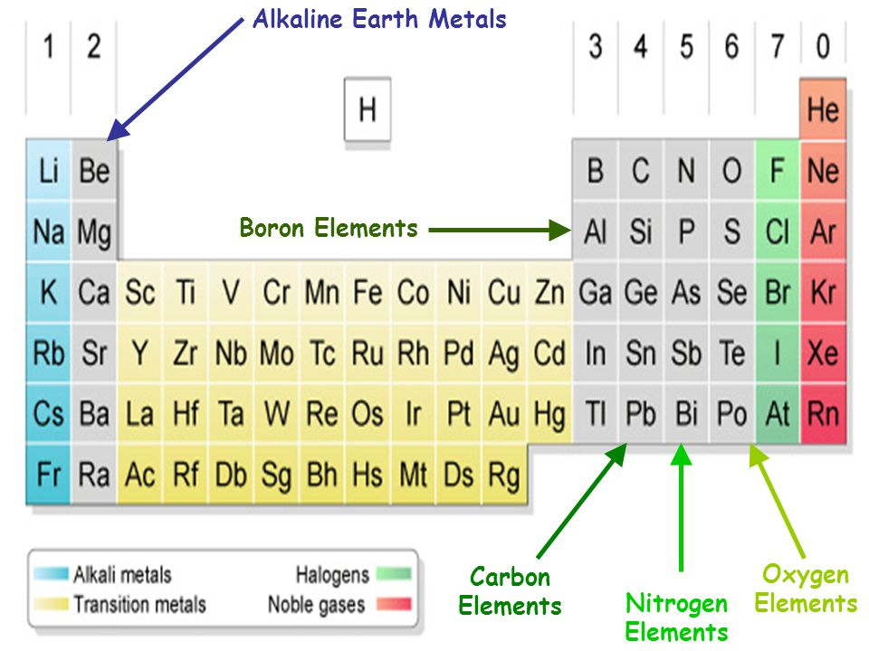 Alkaline Earth Metals Boron Elements Carbon Elements Oxygen Elements Nitrogen Elements