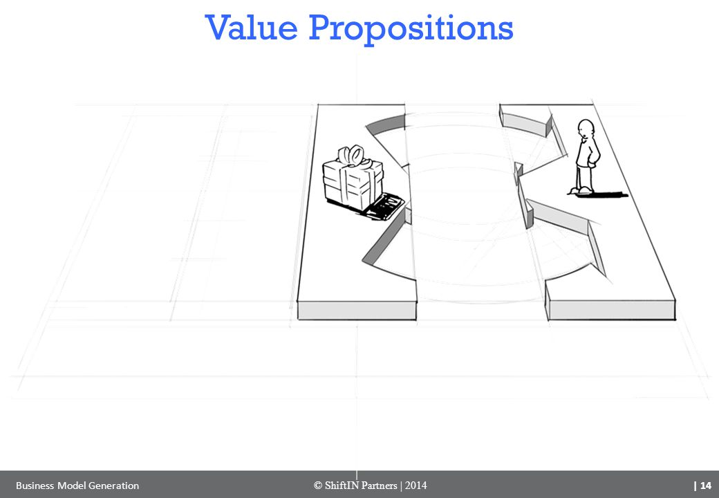 Value Propositions Business Model Generation © ShiftIN Partners | 2014