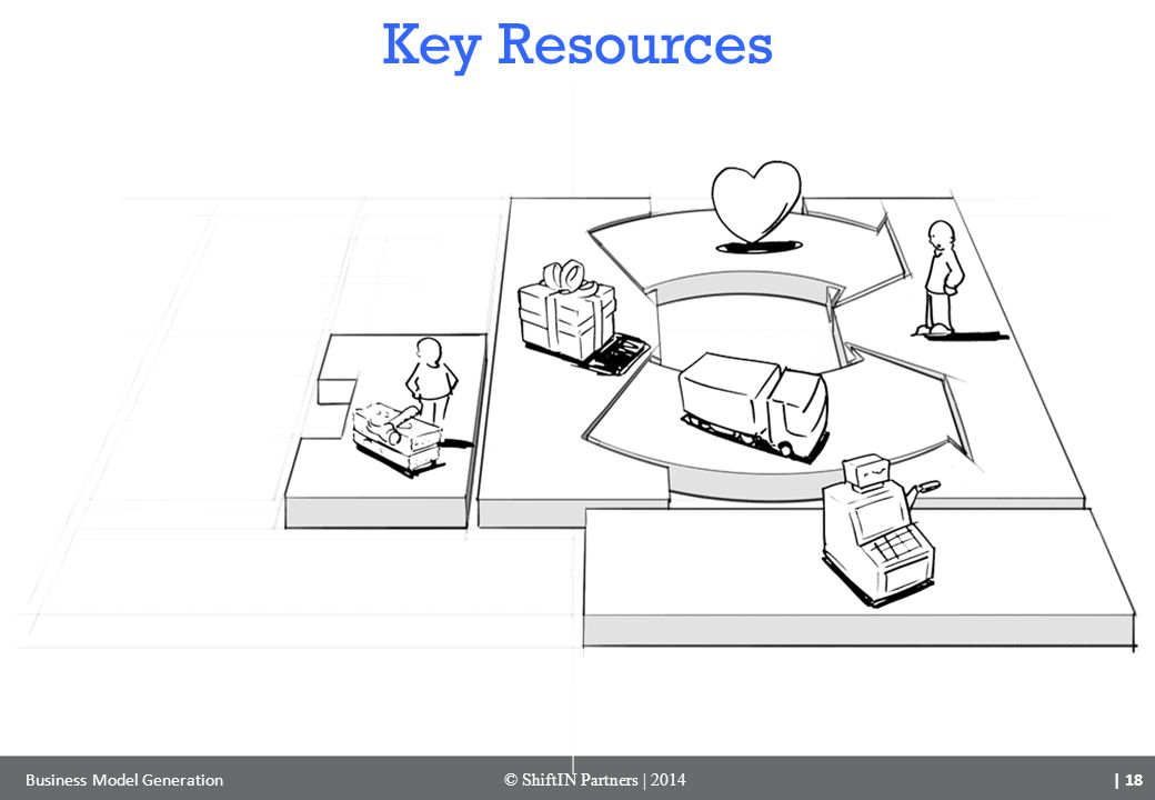 Key Resources Business Model Generation © ShiftIN Partners | 2014 | 18