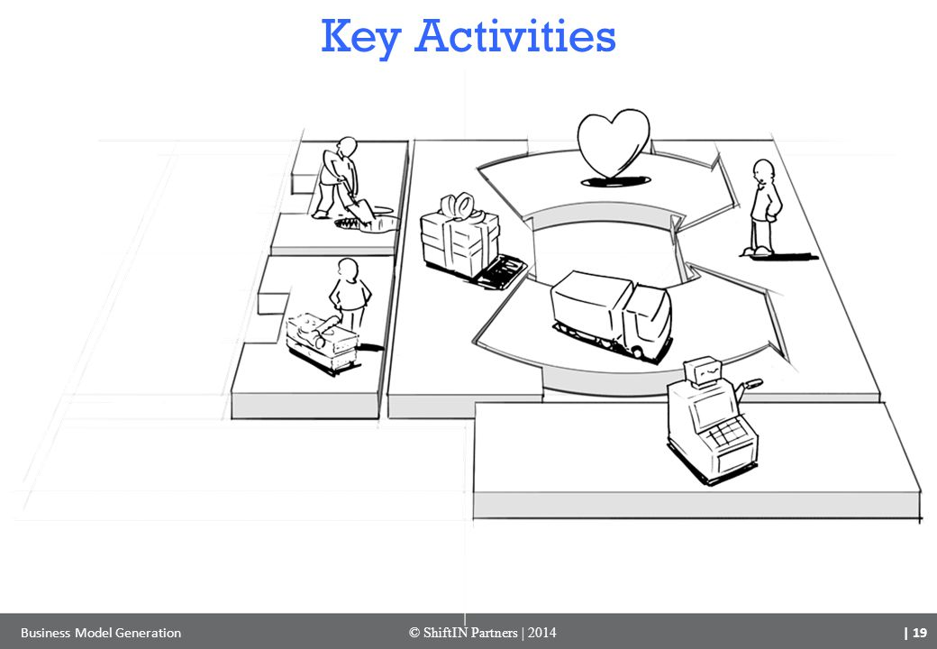 Key Activities Business Model Generation © ShiftIN Partners | 2014