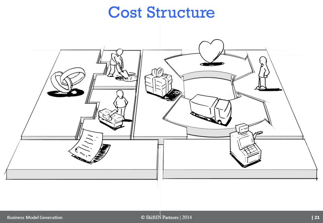 Cost Structure Business Model Generation © ShiftIN Partners | 2014