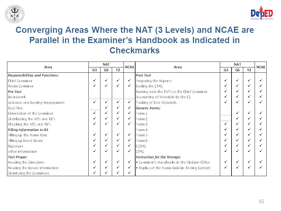 Converging Areas Where the NAT (3 Levels) and NCAE are Parallel in the Examiner's Handbook as Indicated in Checkmarks
