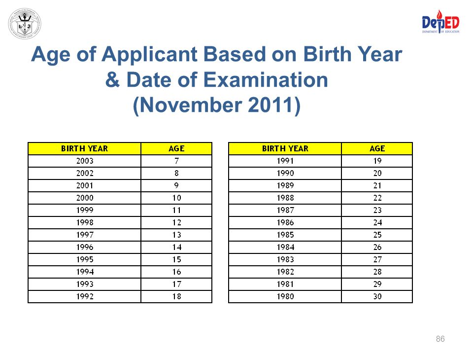 Age of Applicant Based on Birth Year & Date of Examination (November 2011)