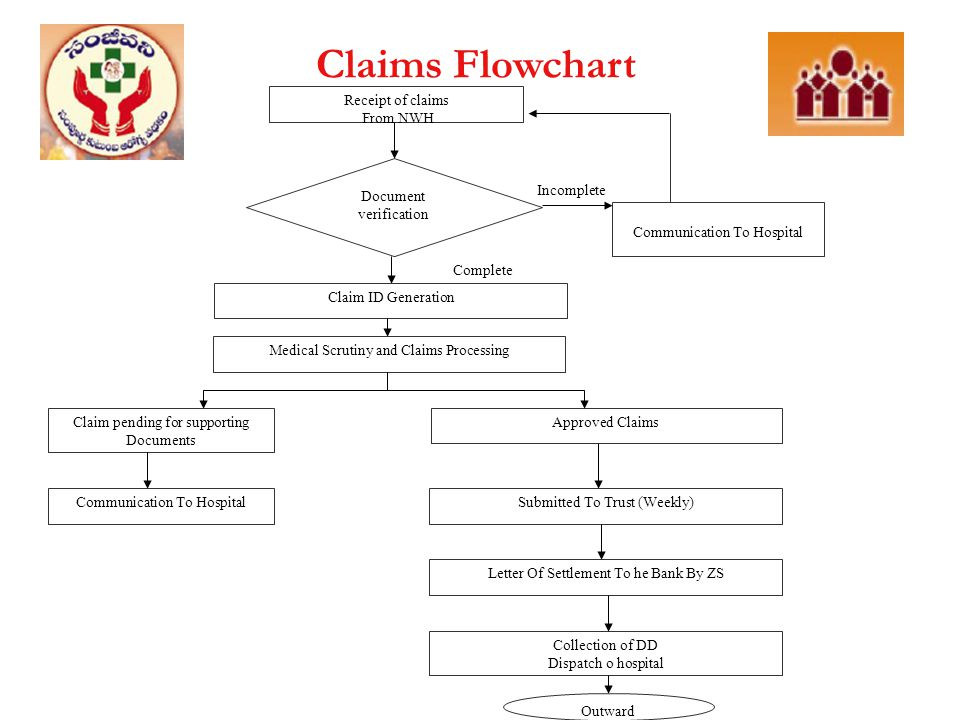 Claims Flowchart Receipt of claims From NWH Communication To Hospital