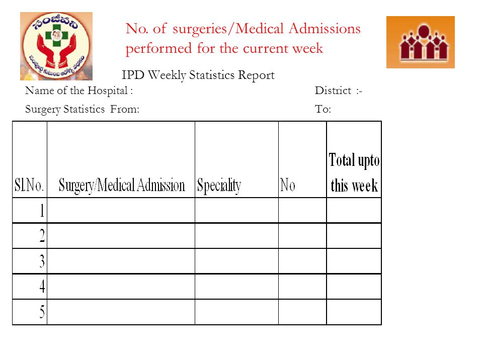 No. of surgeries/Medical Admissions