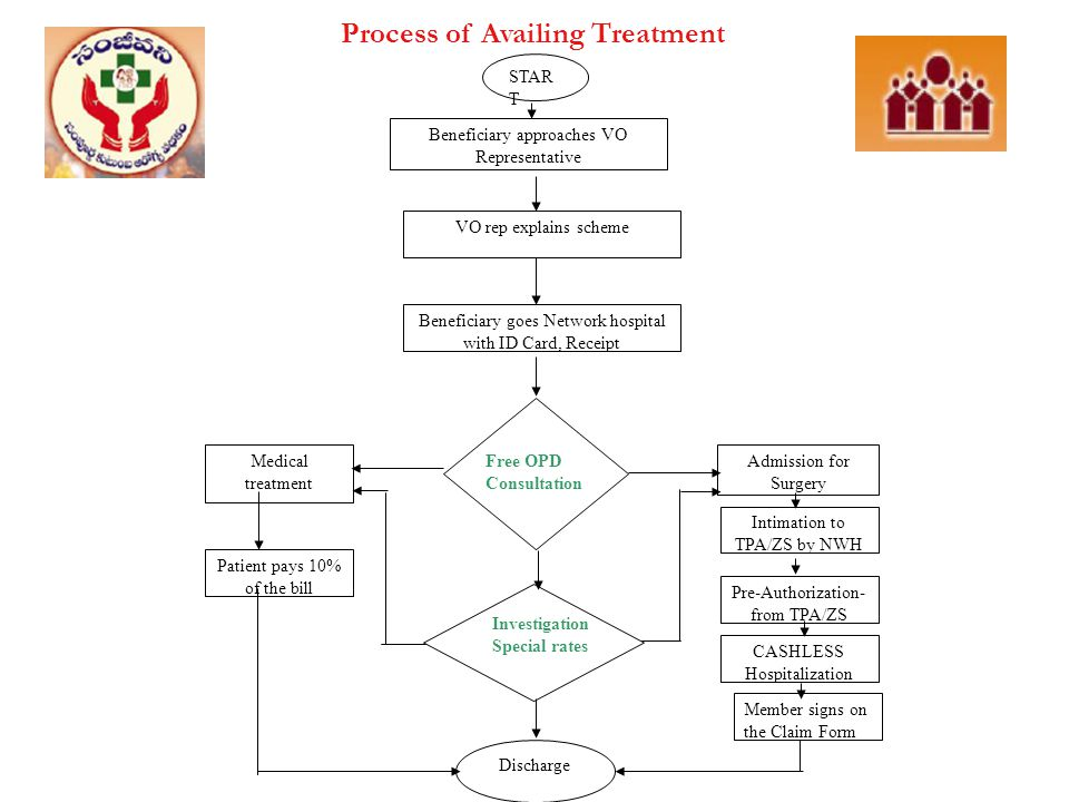 Process of Availing Treatment