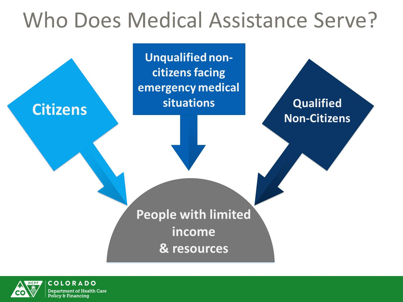 Who Does Medical Assistance Serve