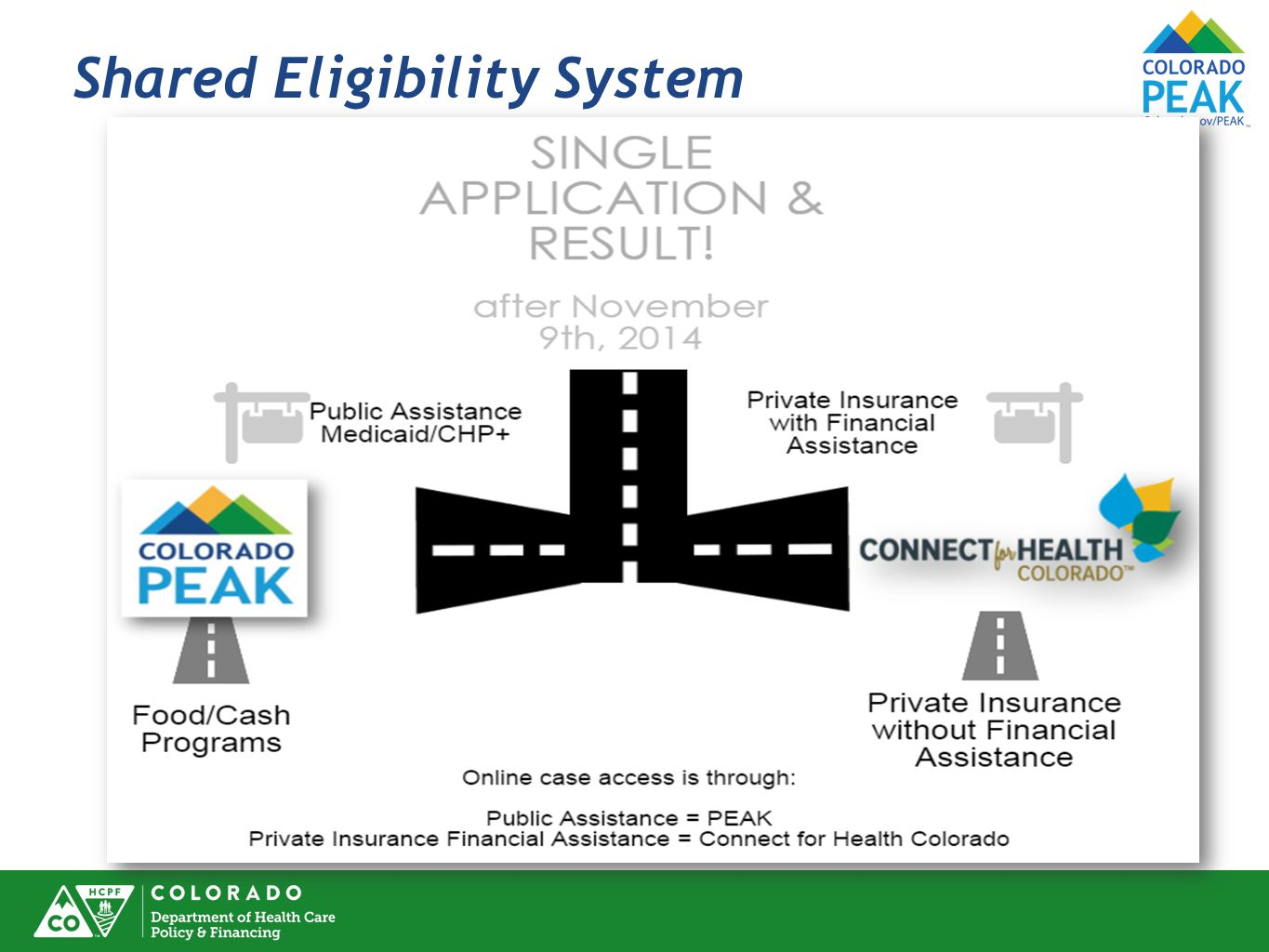 Shared Eligibility System
