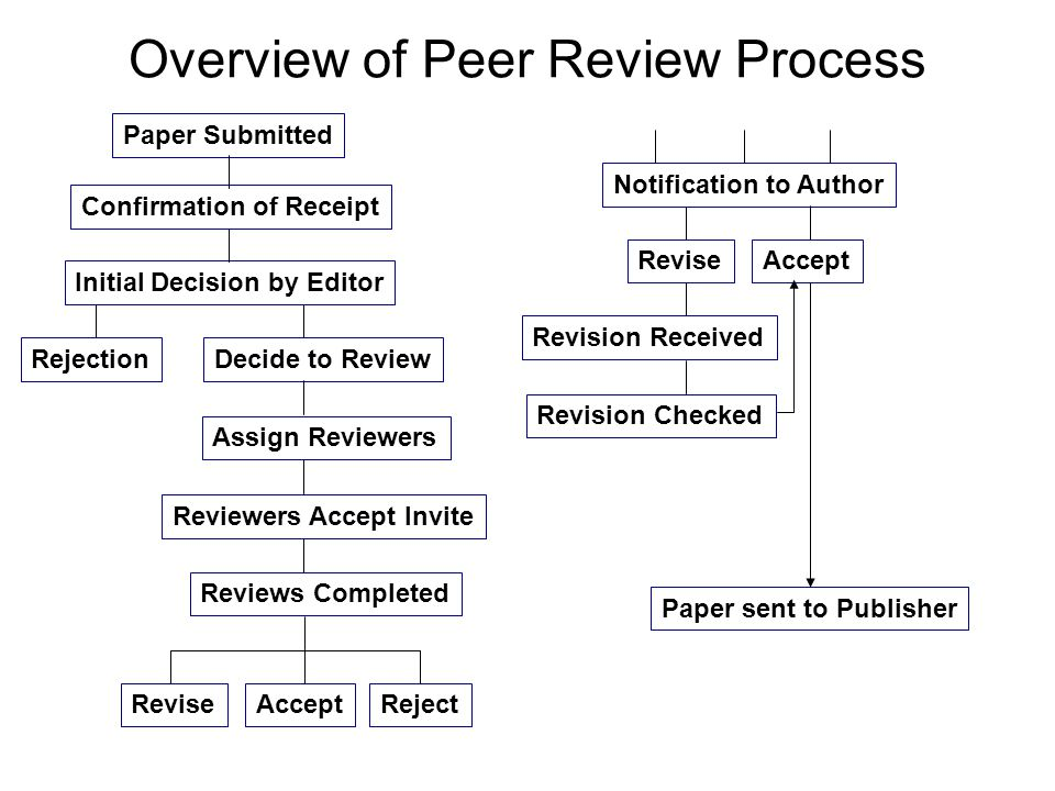 Overview of Peer Review Process