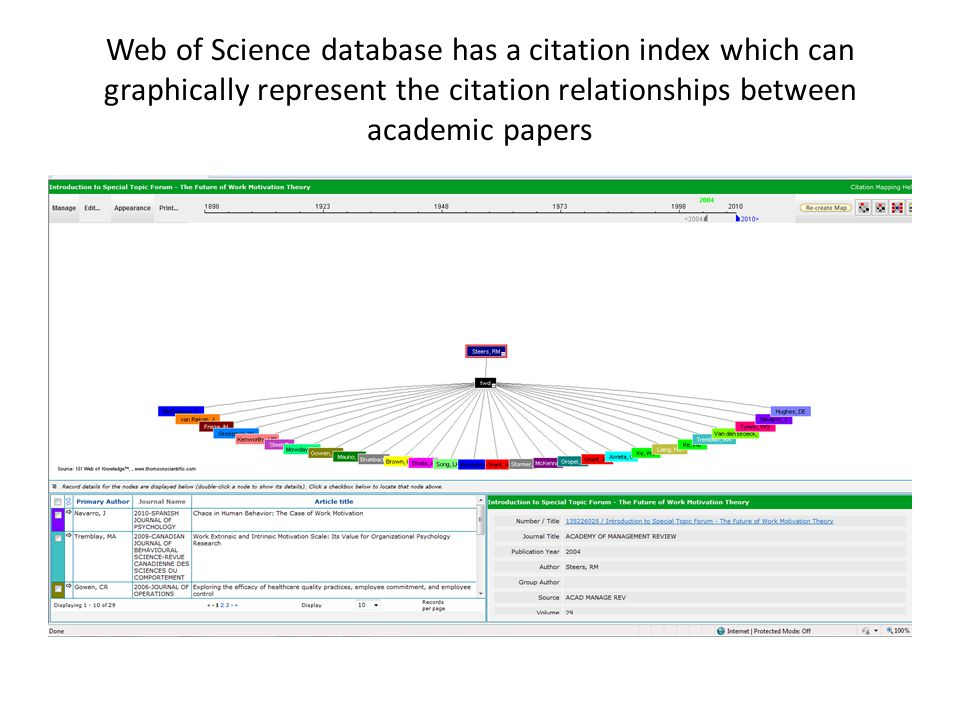 Web of Science database has a citation index which can graphically represent the citation relationships between academic papers
