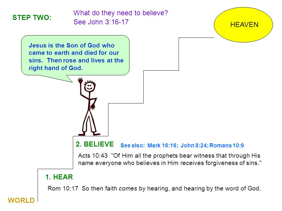 What do they need to believe See John 3:16-17 STEP TWO: HEAVEN