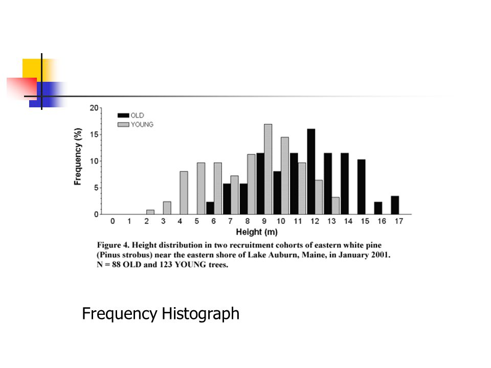 Frequency Histograph