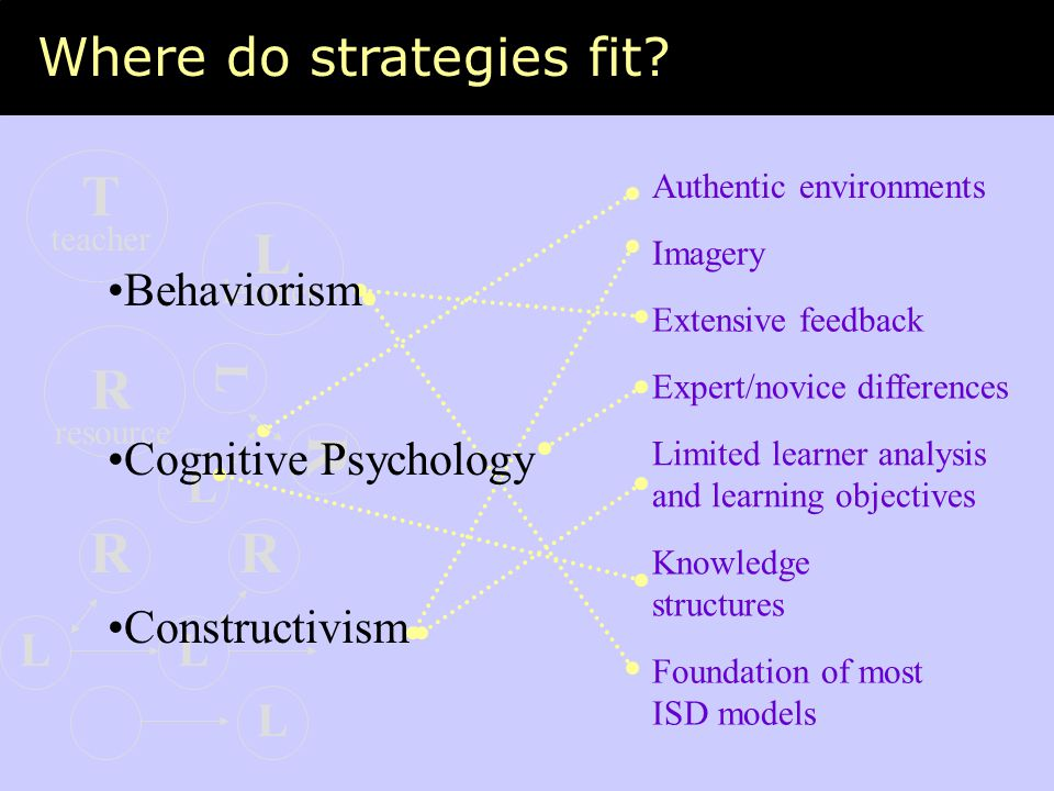 T L R R R R Where do strategies fit Behaviorism Cognitive Psychology