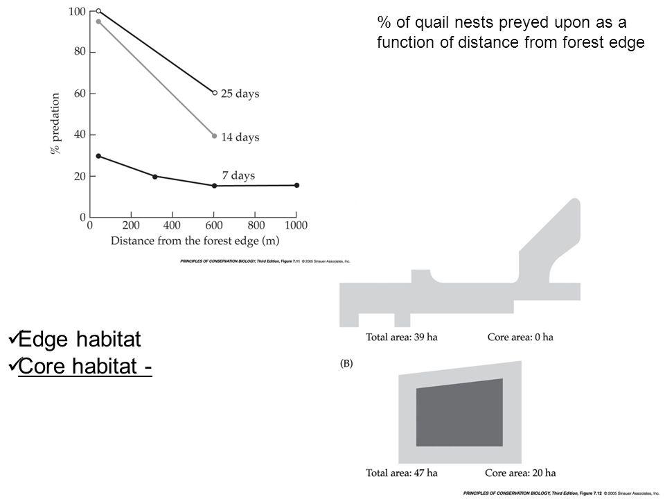 Edge habitat Core habitat -