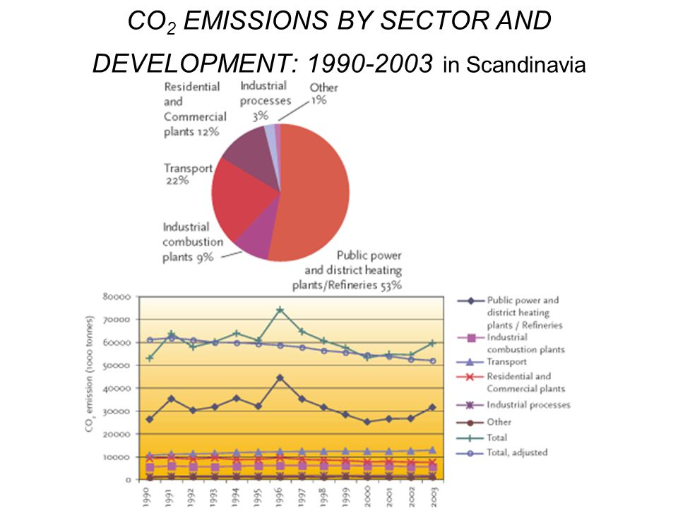 CO2 EMISSIONS BY SECTOR AND DEVELOPMENT: 1990-2003 in Scandinavia