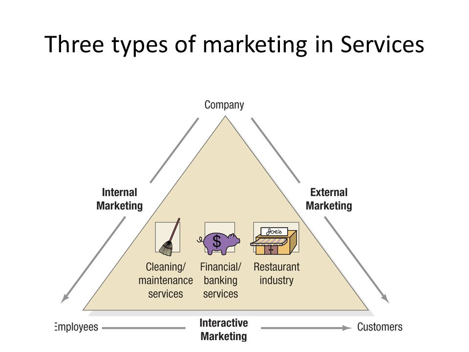 Three types of marketing in Services