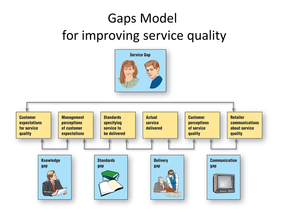 Gaps Model for improving service quality