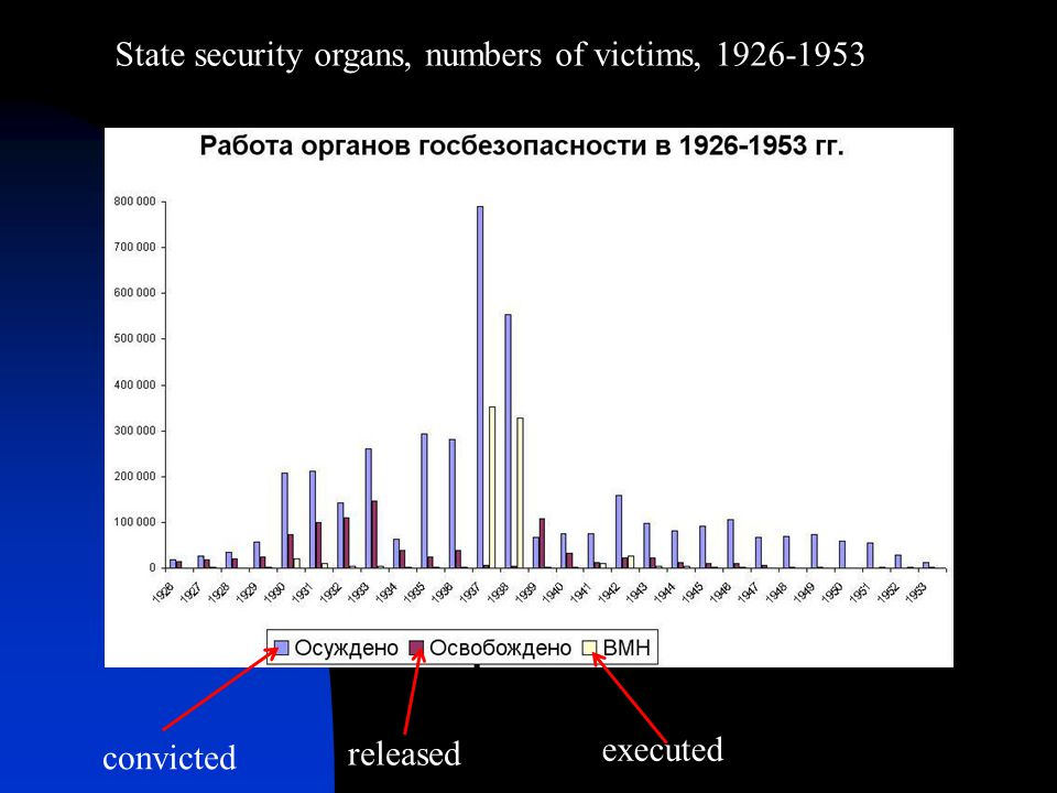 State security organs, numbers of victims, 1926-1953
