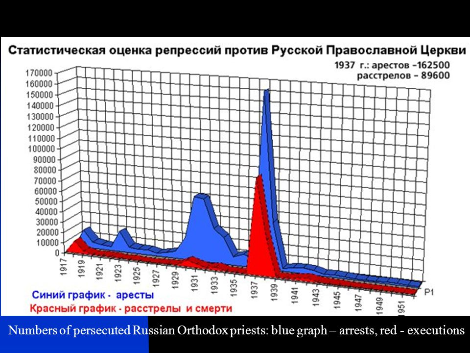 Numbers of persecuted Russian Orthodox priests: blue graph – arrests, red - executions