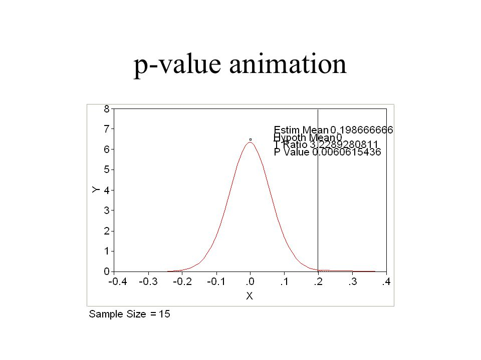 p-value animation