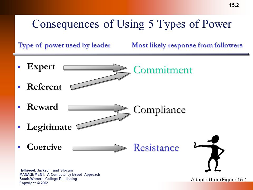 Consequences of Using 5 Types of Power