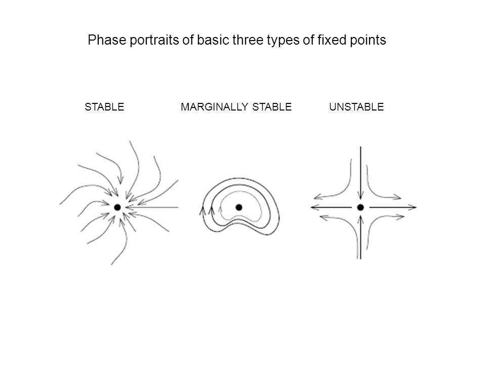 Phase portraits of basic three types of fixed points