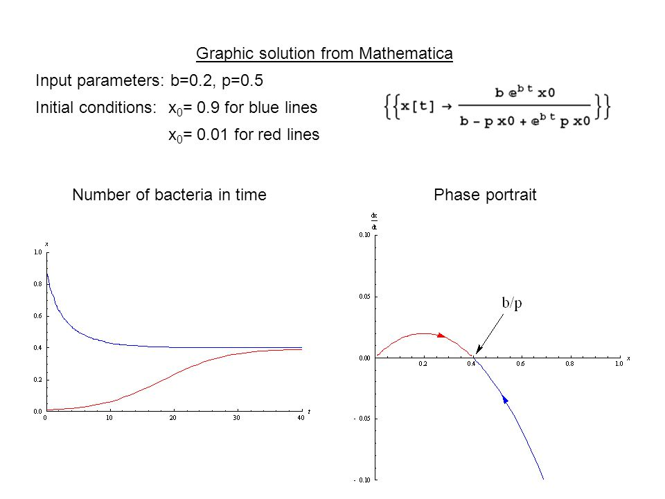 Graphic solution from Mathematica