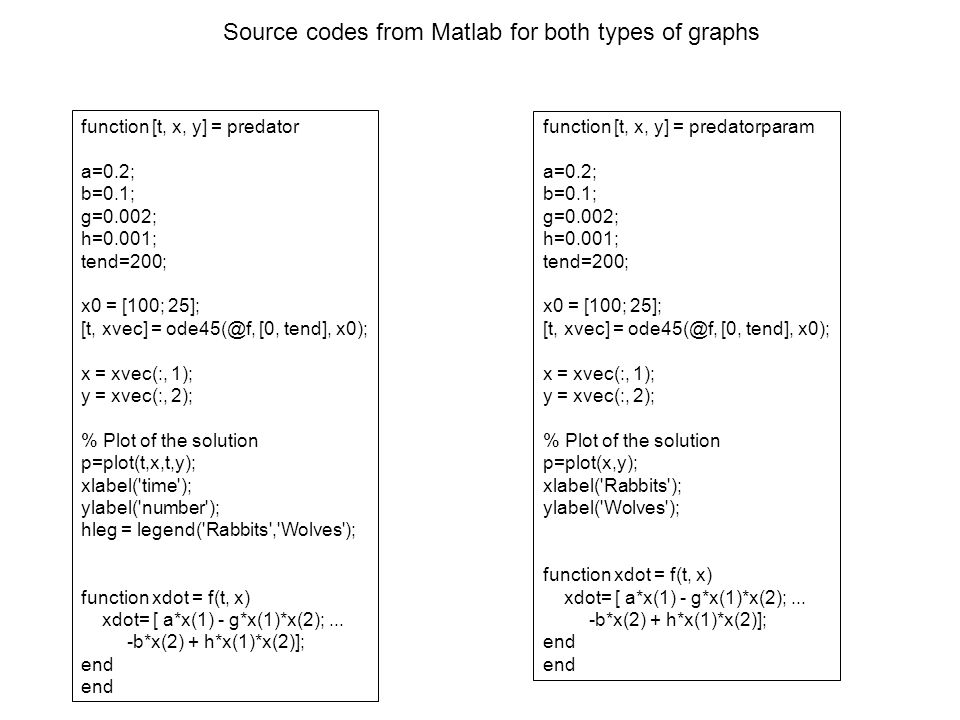 Source codes from Matlab for both types of graphs