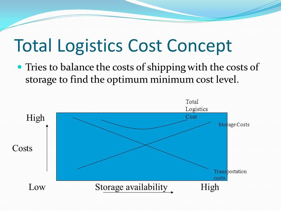 Total Logistics Cost Concept