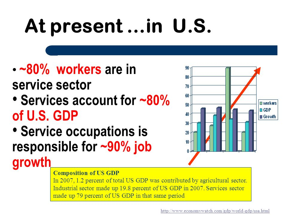 At present …in U.S. Services account for ~80% of U.S. GDP