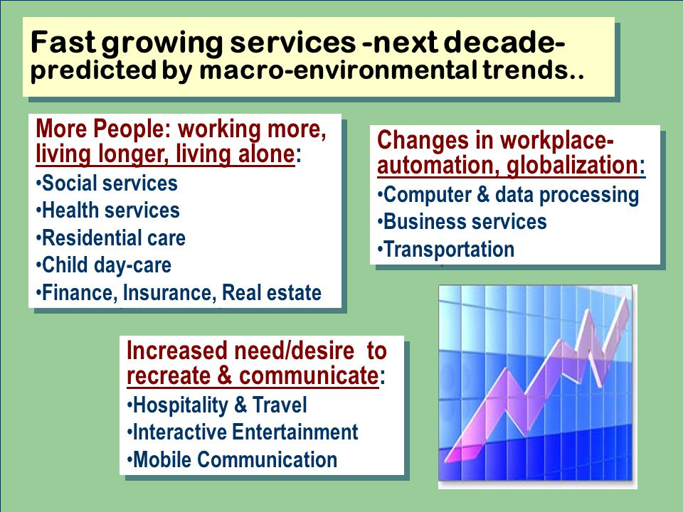 Fast growing services -next decade- predicted by macro-environmental trends..