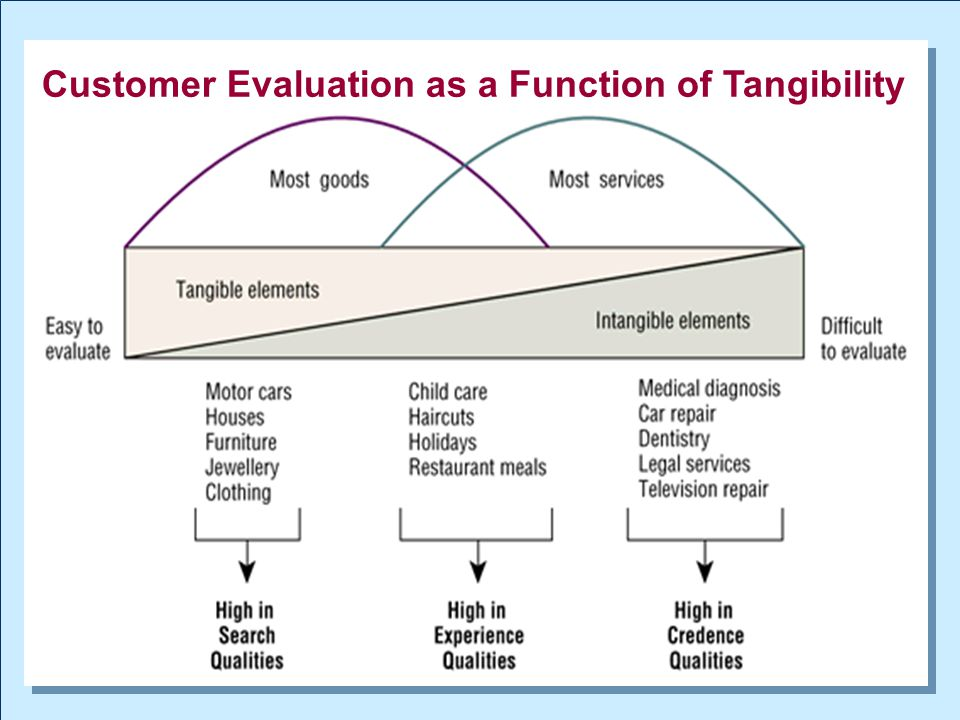 Customer Evaluation as a Function of Tangibility