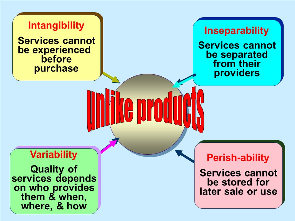 unlike products Intangibility Services cannot be experienced before
