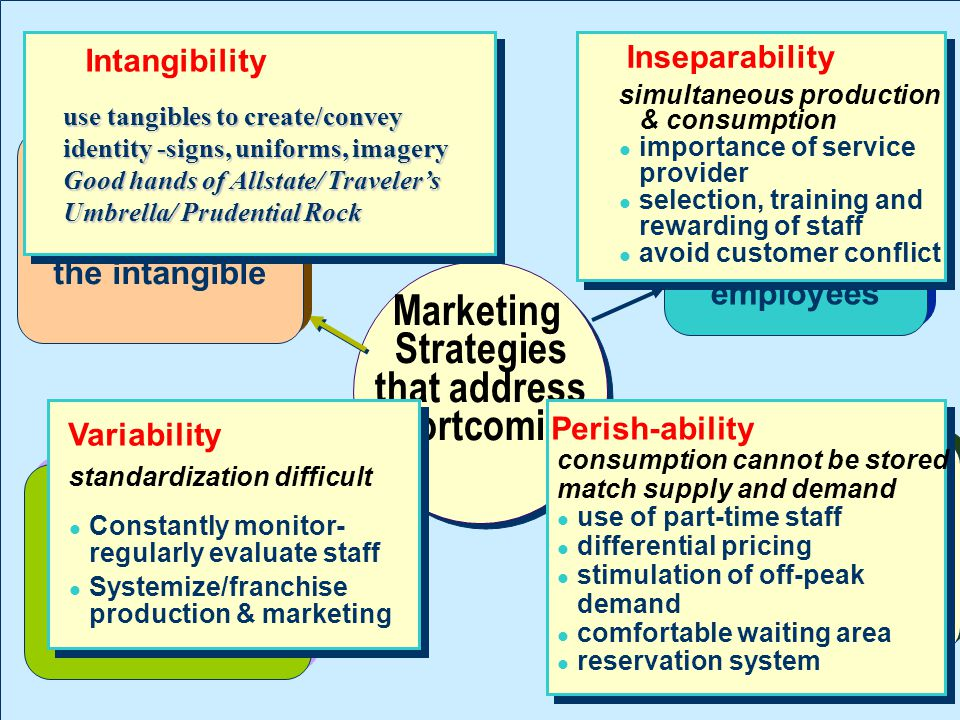 Marketing Strategies that address shortcoming