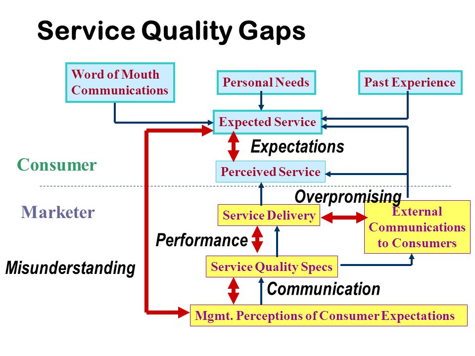 Service Quality Gaps Expectations Consumer Overpromising Marketer