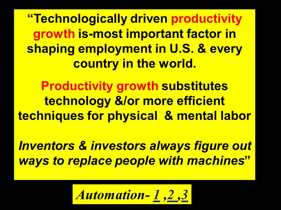 Technologically driven productivity growth is-most important factor in shaping employment in U.S. & every country in the world.