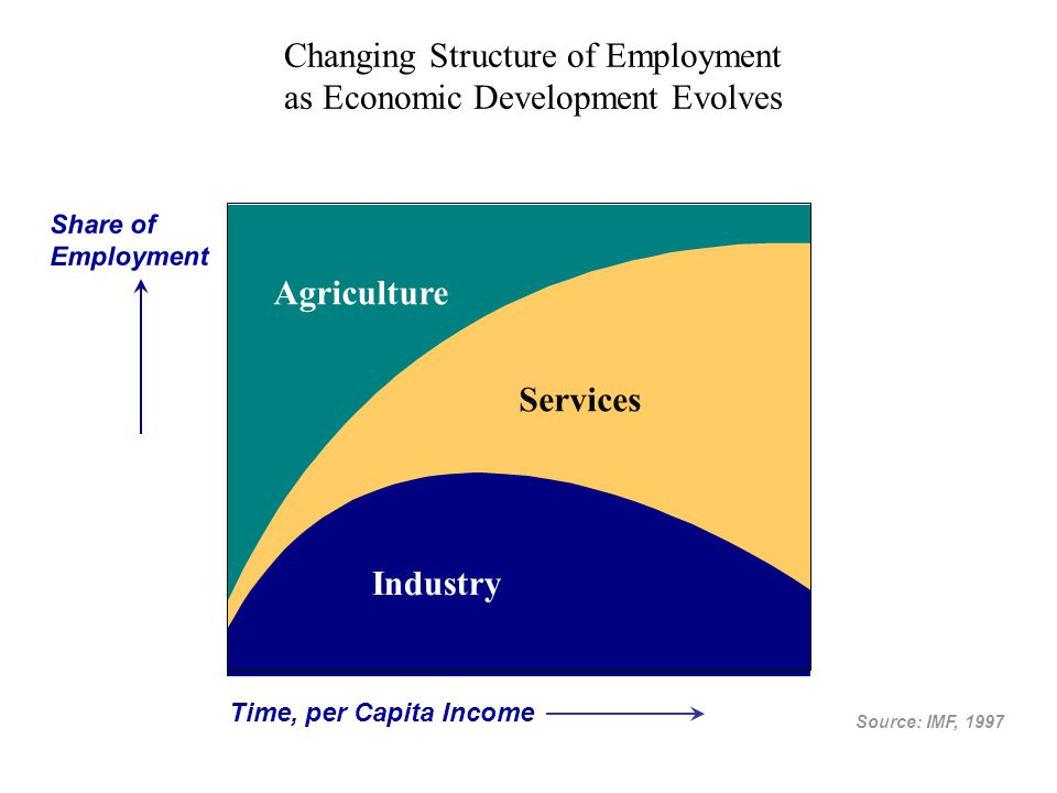 Changing Structure of Employment as Economic Development Evolves