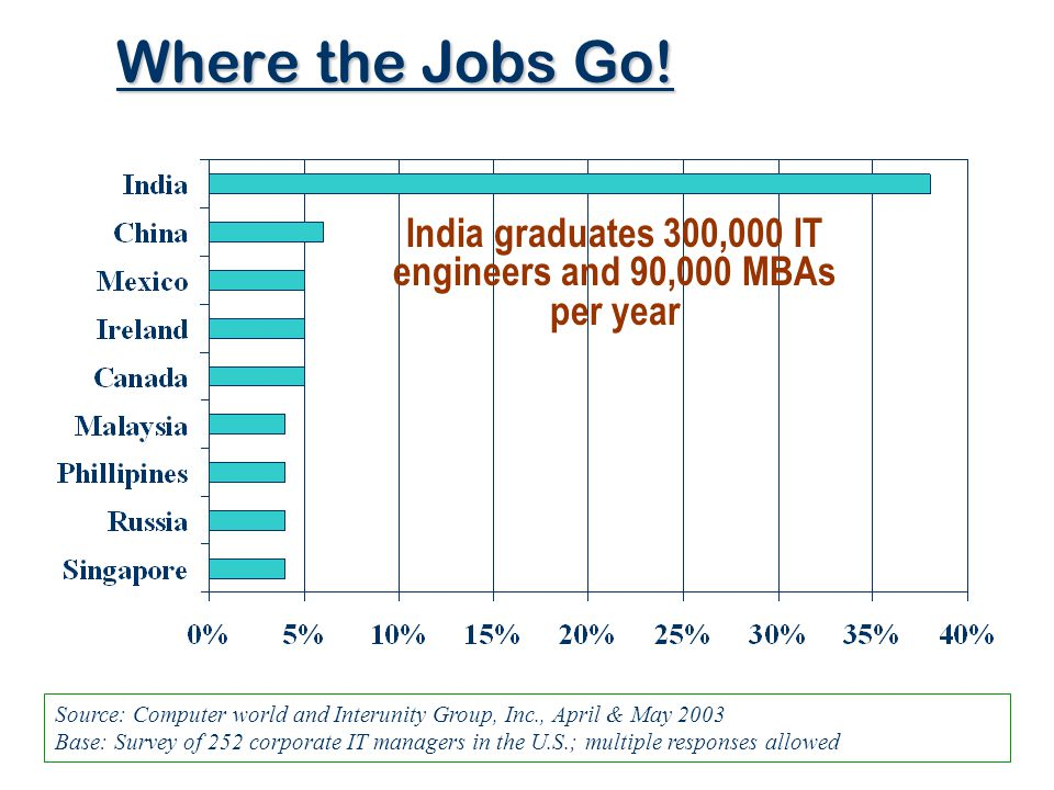 India graduates 300,000 IT engineers and 90,000 MBAs per year